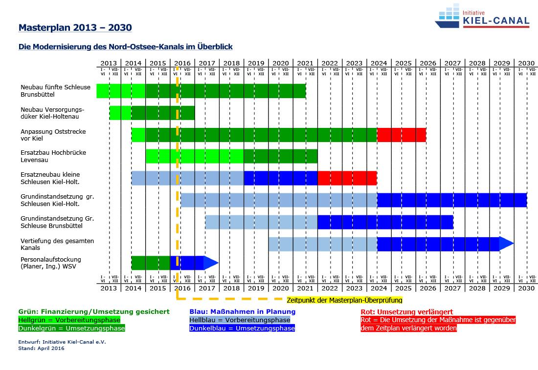 initiative_kiel-canal_nok-zeitplan_2016_02